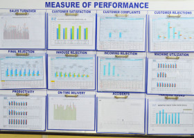 Department Wise KPI